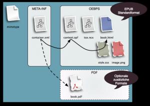 Struktur einer einfachen EPUB-Datei