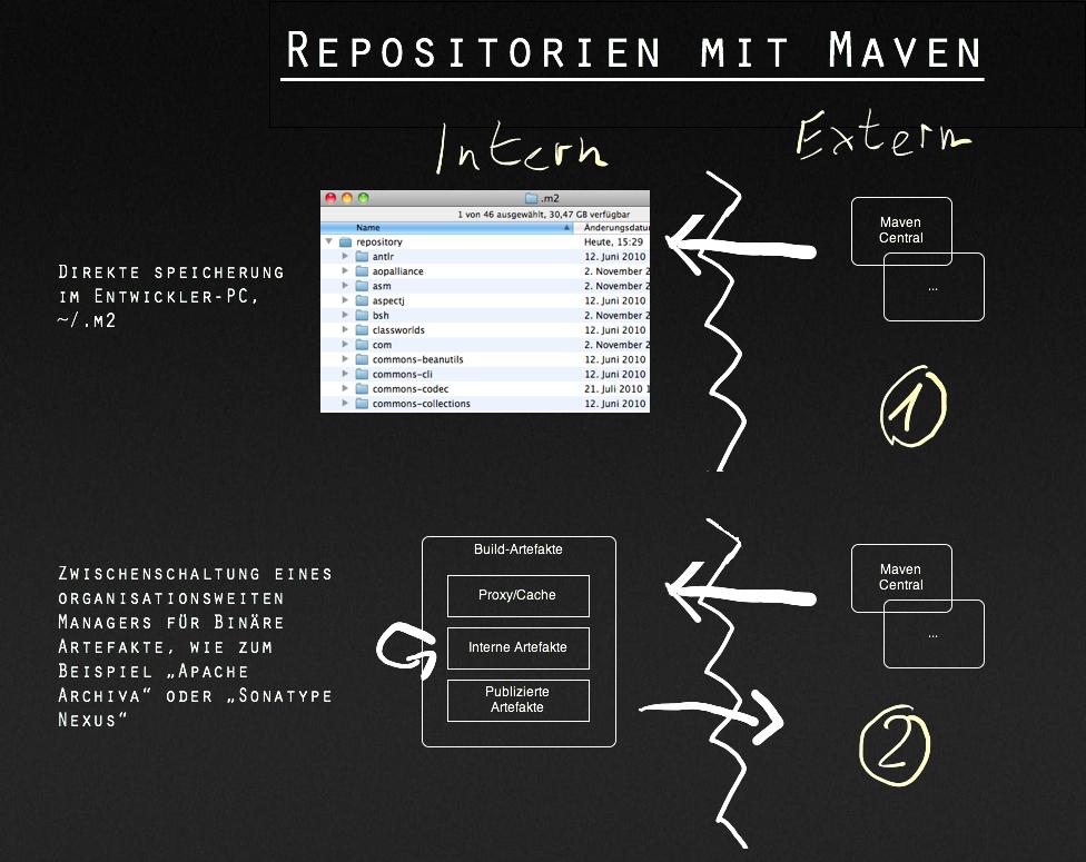 Maven und seine Repositorien