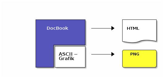 ASCII-Grafik im XML-Dokument